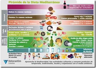 Piramide Dieta Mediterranea [Resolucion de Escritorio]