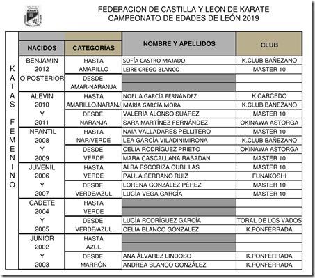 resultados_campeonato_edades_león_2019-2